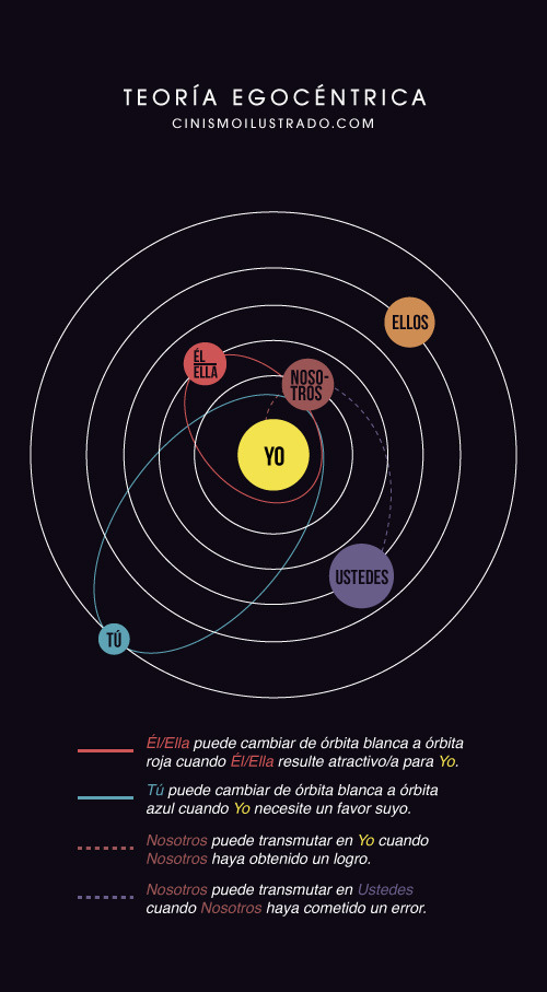 Teoriaegocentrica